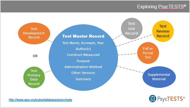 Visual representation of PsycTESTS record structure at http://www.apa.org/pubs/databases/psyctests